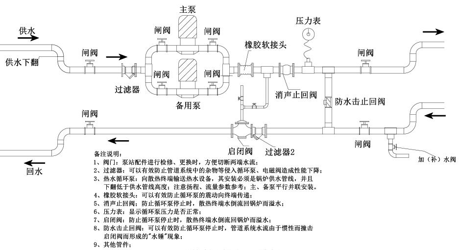 数控锅炉循环泵站安装方法适用于锅炉本体和供暖系统之间存在一定的高位差(如楼房),它能够将锅炉本体和供暖系统区分开来,各自形成独立的系统运行,二者之间通过微电脑控制器有效衔接;可有效防止供暖系统中的不稳定循环压力或楼房高度静水压对锅炉的压力和冲击力,在整个循环系统运行过程中,始终保持锅炉处于无压状态;从而保障锅炉本体和循环系统的安全性和持久性; 数控锅炉循环泵站核心配件为:热水循环泵、启闭阀、止回阀;辅助配件为:过滤器、闸阀、压力表; 数控锅炉循环泵工作原理:当供水温度达到所设定的温度时,循环泵开启向前产生