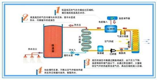 空气源热泵的性能,空气源热泵的原理