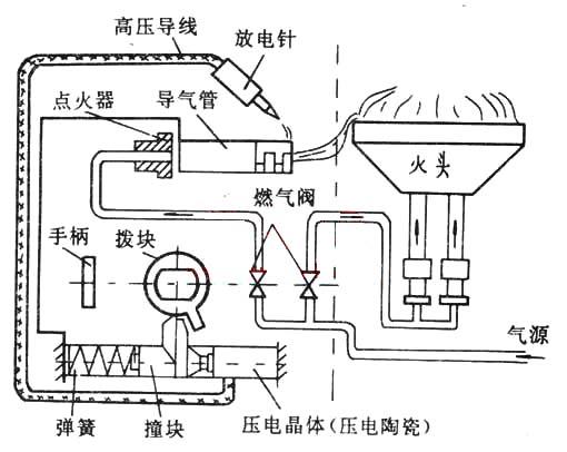 在硬件中加入脉冲点火电路和火焰检测电路来完成安全